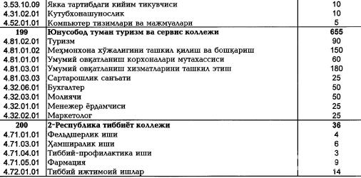 2020/2021 o'quv yili uchun Toshkent shahrida joylashgan ...